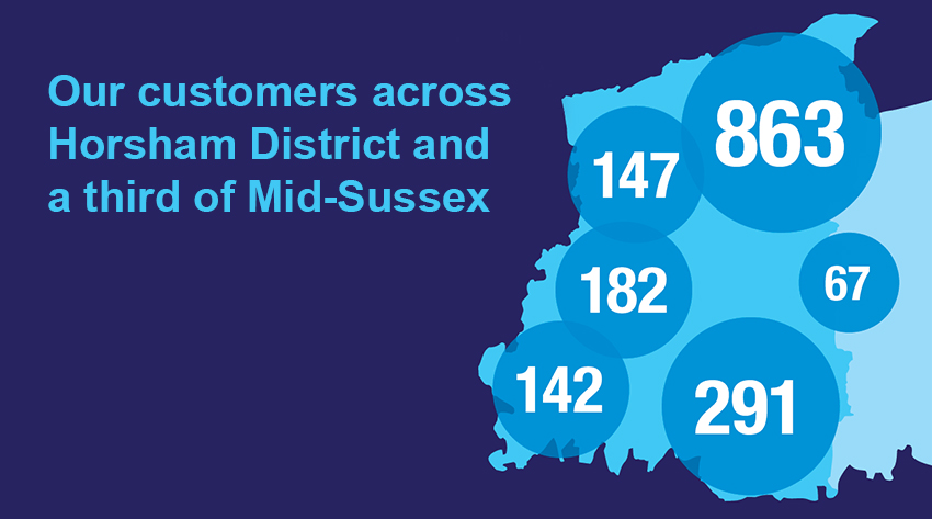 Our customers across Horsham District and a third of Mid-Sussex